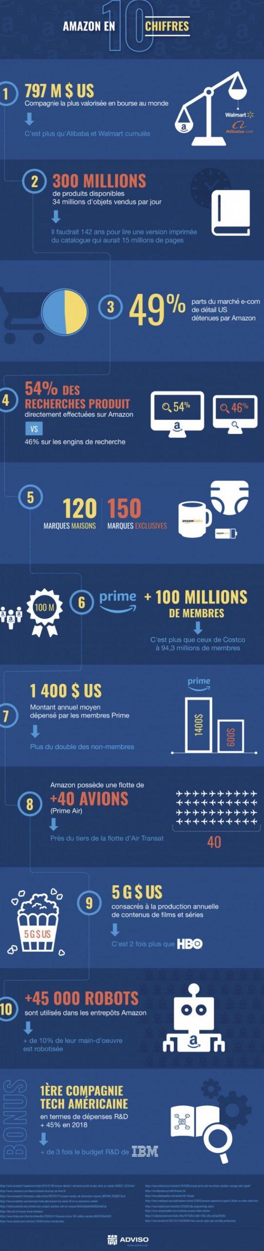 Une infographie sur Amazon