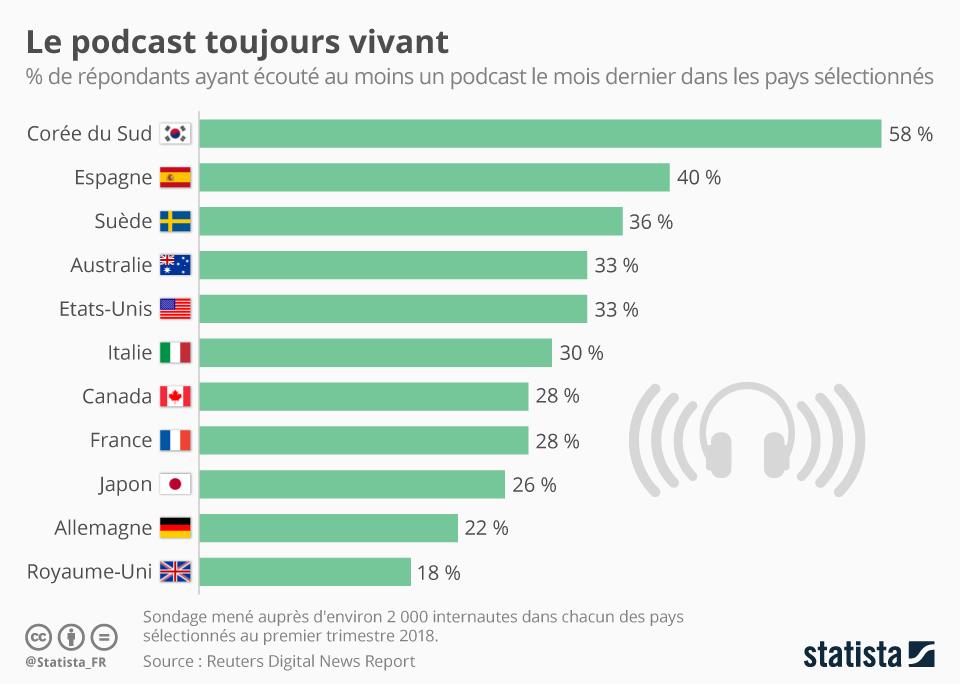 Graphique montrant les pays qui écoutent le plus les podcasts