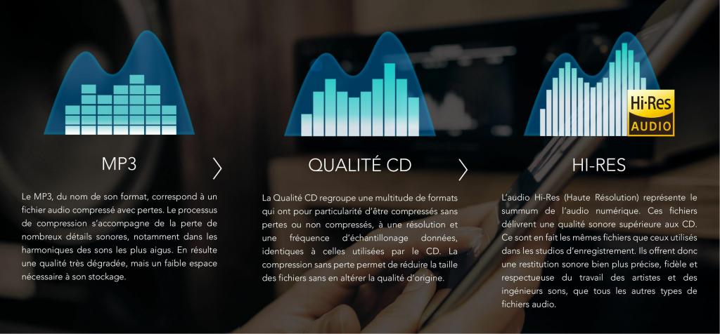 Graphique et explications des différents formats audio : MP3, CD et Hi-res