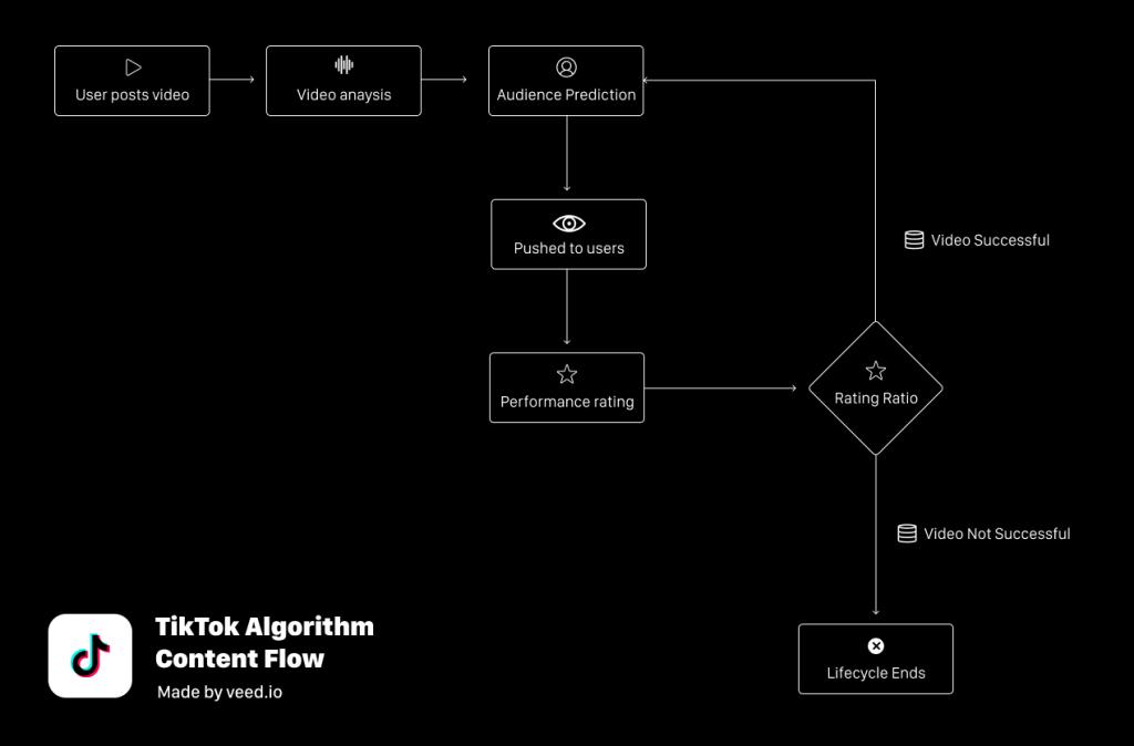Schéma de fonctionnement de l'algorithme de contenus.